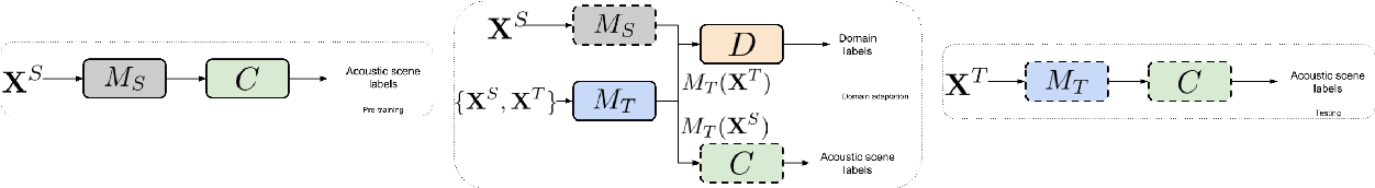 Figure 1 for Unsupervised adversarial domain adaptation for acoustic scene classification