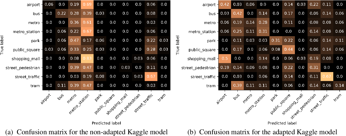 Figure 3 for Unsupervised adversarial domain adaptation for acoustic scene classification