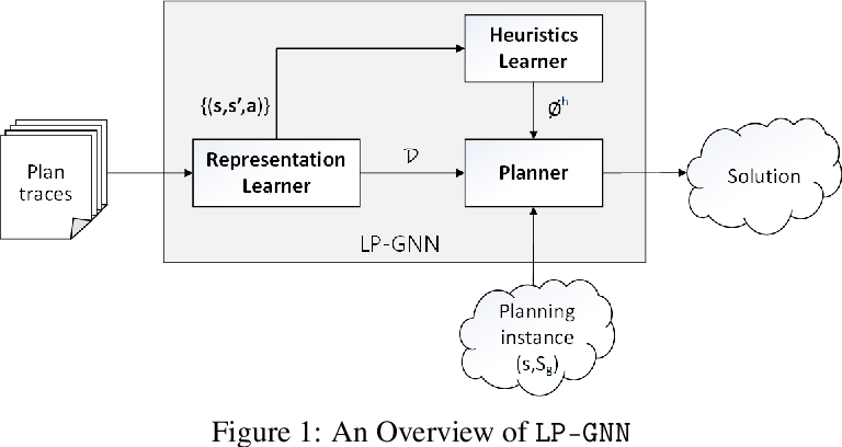 Figure 1 for Representation Learning for Classical Planning from Partially Observed Traces