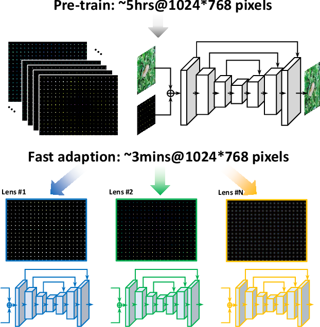Figure 3 for Universal and Flexible Optical Aberration Correction Using Deep-Prior Based Deconvolution