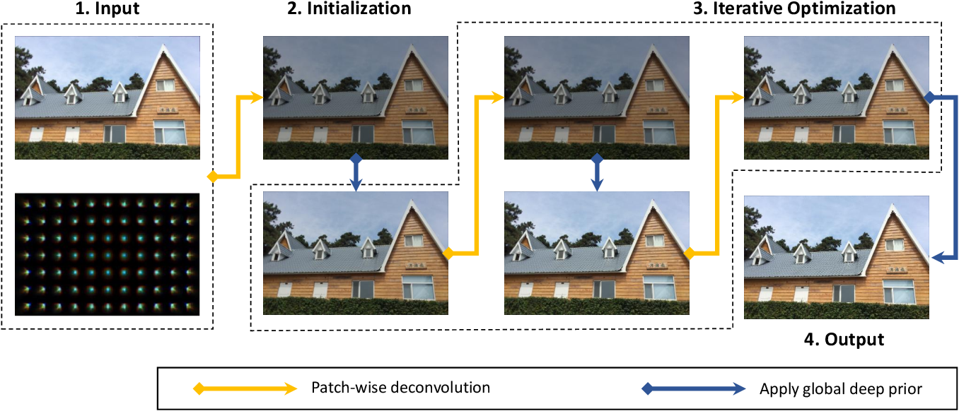 Figure 4 for Universal and Flexible Optical Aberration Correction Using Deep-Prior Based Deconvolution
