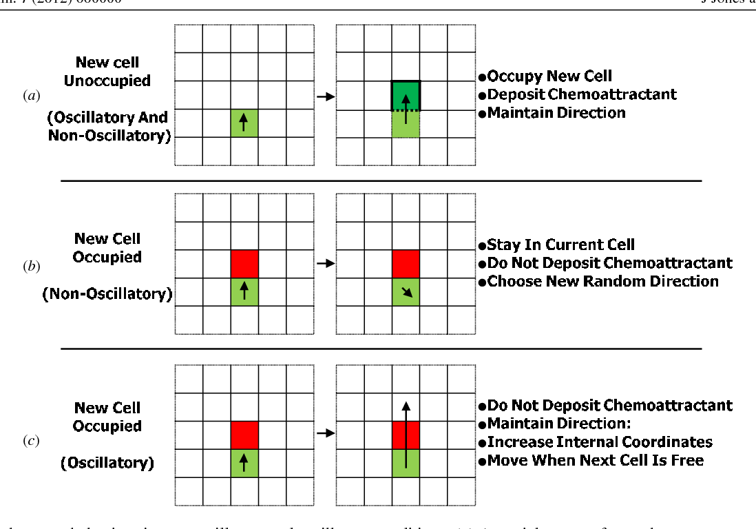 Figure 2 from Emergence of Self-Organized Amoeboid Movement