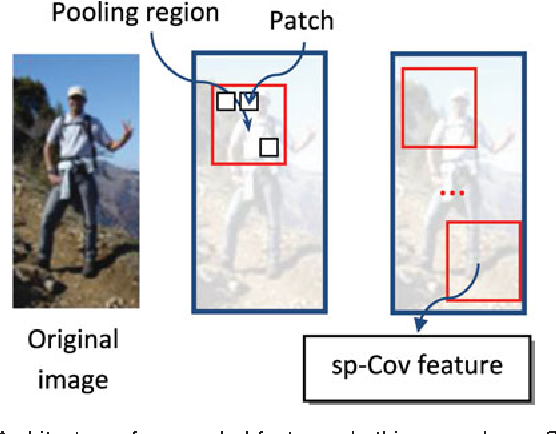 Figure 1 for Pedestrian Detection with Spatially Pooled Features and Structured Ensemble Learning