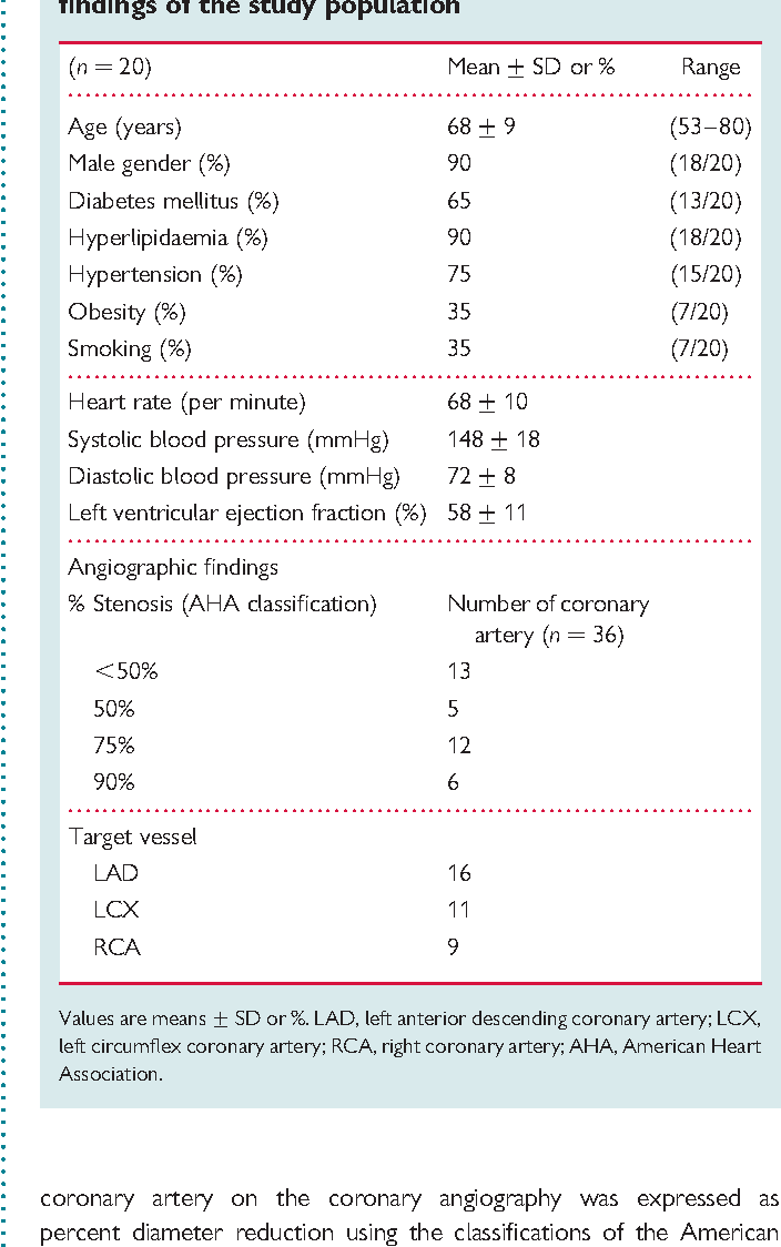 Coronary heart disease Regional myocardial perfusion reserve ...
