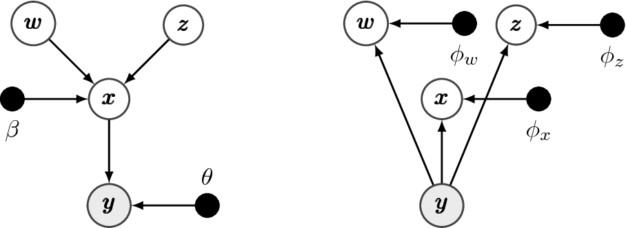 Figure 1 for Deep Unsupervised Clustering with Gaussian Mixture Variational Autoencoders