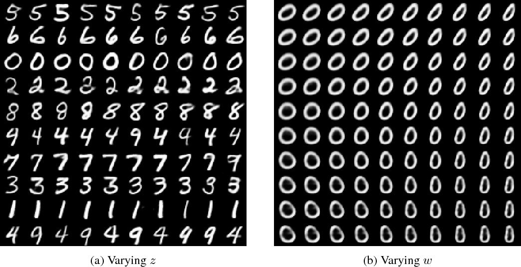 Figure 4 for Deep Unsupervised Clustering with Gaussian Mixture Variational Autoencoders
