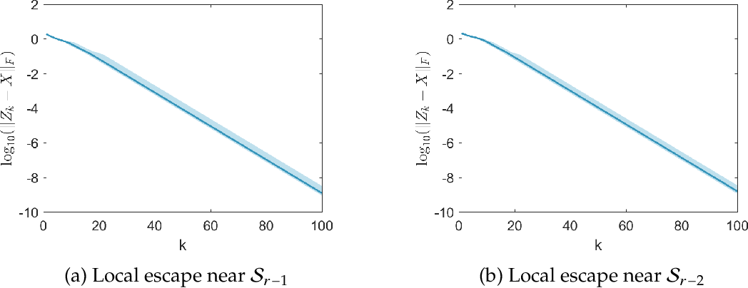 Figure 2 for Asymptotic Escape of Spurious Critical Points on the Low-rank Matrix Manifold