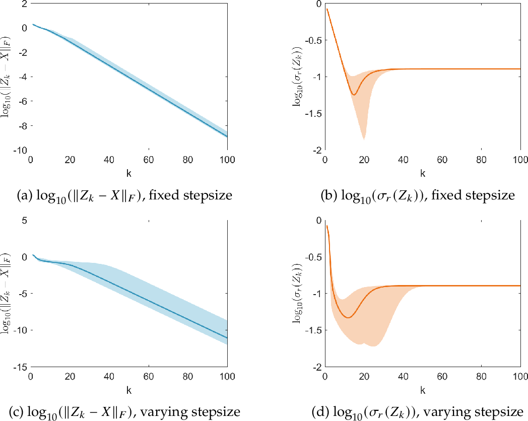 Figure 3 for Asymptotic Escape of Spurious Critical Points on the Low-rank Matrix Manifold