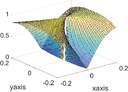 Figure 1 for Asymptotic Escape of Spurious Critical Points on the Low-rank Matrix Manifold