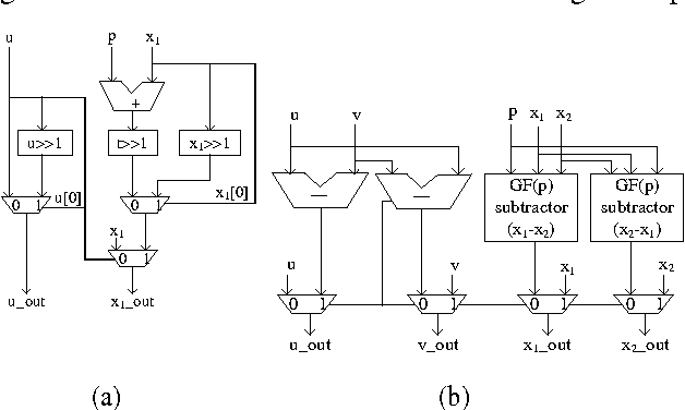 Figure 6 from a robust gfp parallel arithmetic unit for public key figure 6 ccuart Choice Image