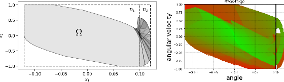 Figure 2 for Sampling-based Polytopic Trees for Approximate Optimal Control of Piecewise Affine Systems