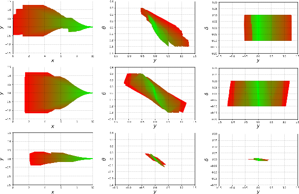 Figure 4 for Sampling-based Polytopic Trees for Approximate Optimal Control of Piecewise Affine Systems