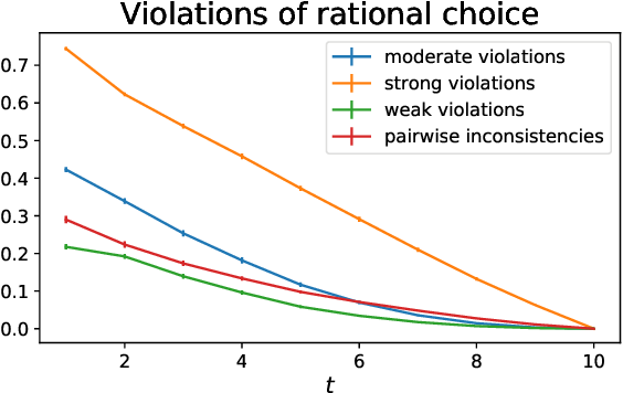 Figure 3 for Preference Modeling with Context-Dependent Salient Features