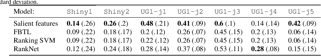 Figure 2 for Preference Modeling with Context-Dependent Salient Features