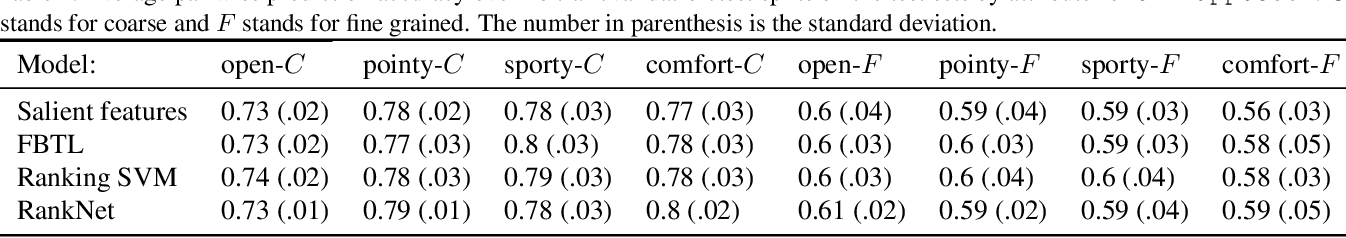 Figure 4 for Preference Modeling with Context-Dependent Salient Features