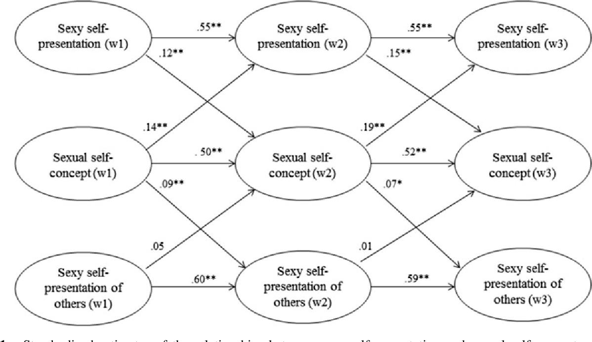 Sexual self concept