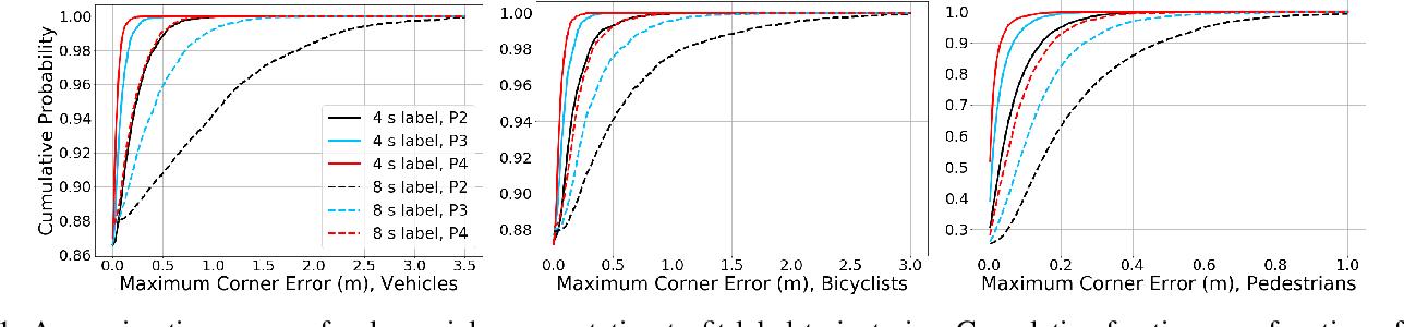 Figure 1 for Temporally-Continuous Probabilistic Prediction using Polynomial Trajectory Parameterization