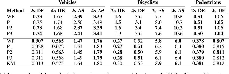 Figure 4 for Temporally-Continuous Probabilistic Prediction using Polynomial Trajectory Parameterization