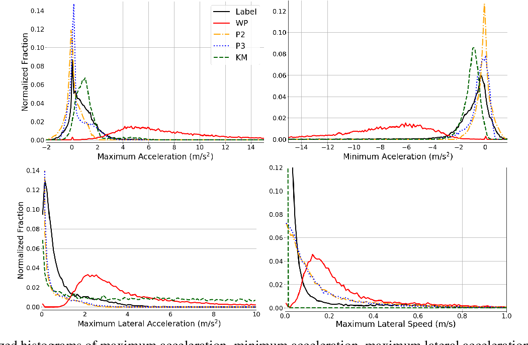 Figure 3 for Temporally-Continuous Probabilistic Prediction using Polynomial Trajectory Parameterization
