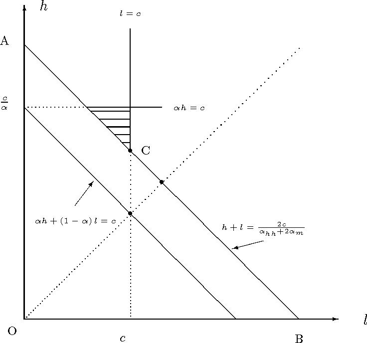 Figure 1: The Bundling Mechanism Outperforms Optimal Non-bundling Mechanism in the Shaded Region.