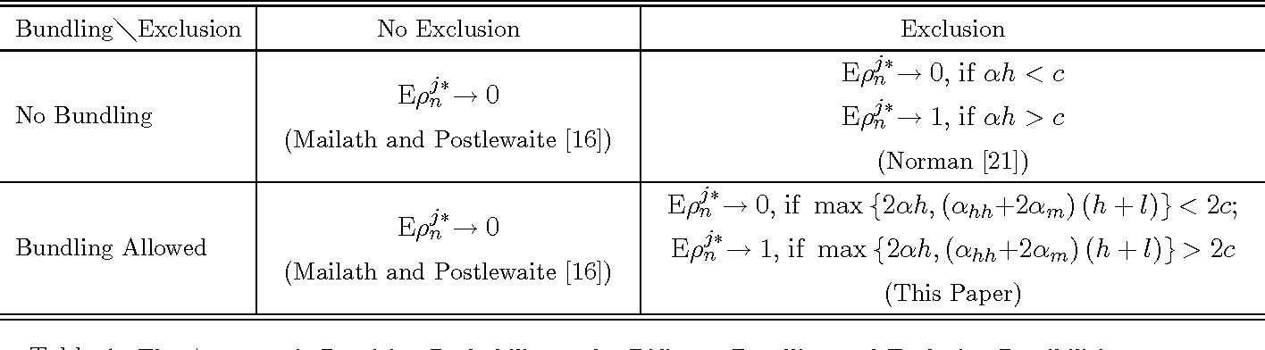 Table 1: The Asymptotic Provision Probability under Di¤erent Bundling and Exclusion Possibilities.