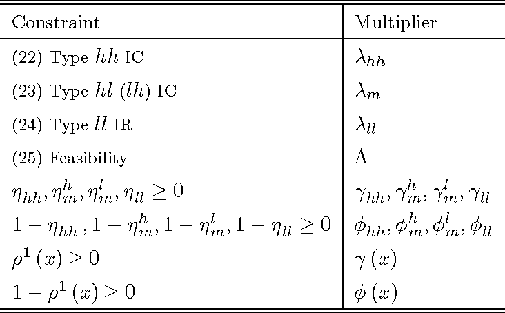 Table 2: Notation of multipliers.