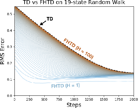 Figure 4 for Fixed-Horizon Temporal Difference Methods for Stable Reinforcement Learning