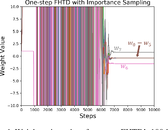 Figure 1 for Fixed-Horizon Temporal Difference Methods for Stable Reinforcement Learning