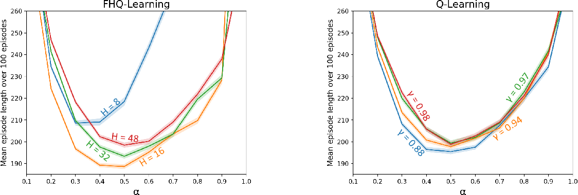 Figure 2 for Fixed-Horizon Temporal Difference Methods for Stable Reinforcement Learning