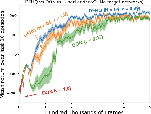 Figure 3 for Fixed-Horizon Temporal Difference Methods for Stable Reinforcement Learning
