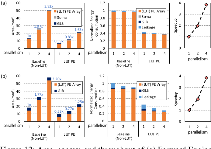 Figure 4 for H2Learn: High-Efficiency Learning Accelerator for High-Accuracy Spiking Neural Networks