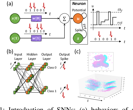 Figure 1 for H2Learn: High-Efficiency Learning Accelerator for High-Accuracy Spiking Neural Networks
