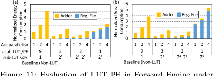 Figure 3 for H2Learn: High-Efficiency Learning Accelerator for High-Accuracy Spiking Neural Networks