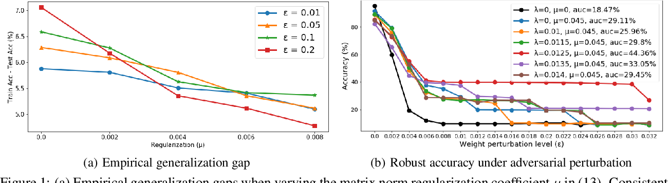 Figure 1 for Formalizing Generalization and Robustness of Neural Networks to Weight Perturbations