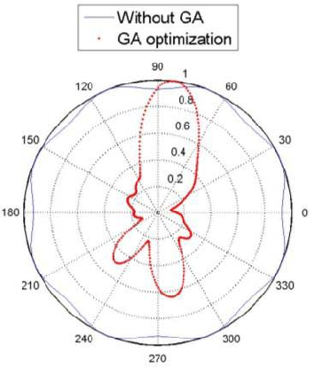 A Multi Objective Optimization For Uwb Antenna Array In Indoor