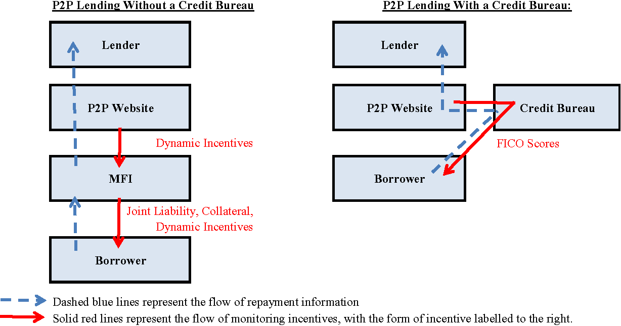 Figure 3. Flow Chart of Money and Information in P2P Lending.