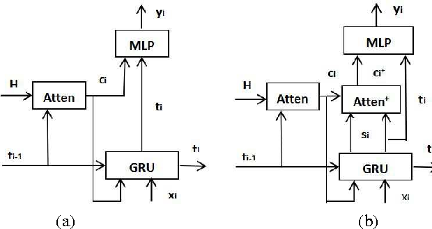 Figure 3 for Learning When to Attend for Neural Machine Translation