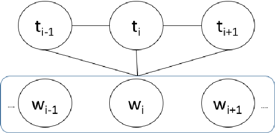 Figure 4 for Concept-Based Embeddings for Natural Language Processing