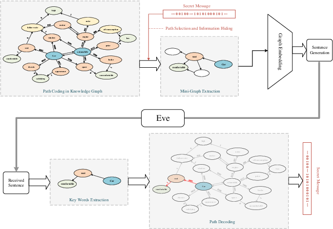 Figure 1 for Graph-Stega: Semantic Controllable Steganographic Text Generation Guided by Knowledge Graph