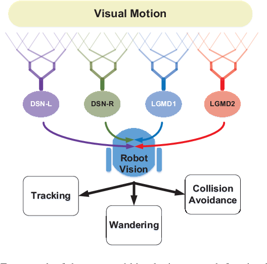Figure 1 for Synthetic Neural Vision System Design for Motion Pattern Recognition in Dynamic Robot Scenes