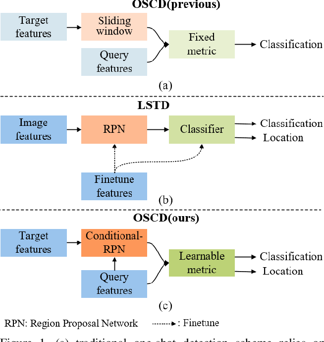 Figure 1 for Comparison Network for One-Shot Conditional Object Detection