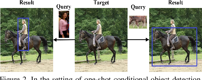 Figure 3 for Comparison Network for One-Shot Conditional Object Detection