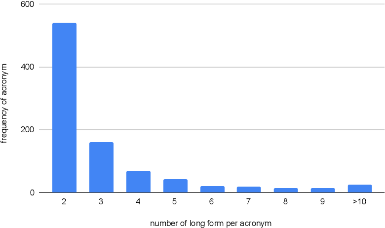 Figure 4 for What Does This Acronym Mean? Introducing a New Dataset for Acronym Identification and Disambiguation