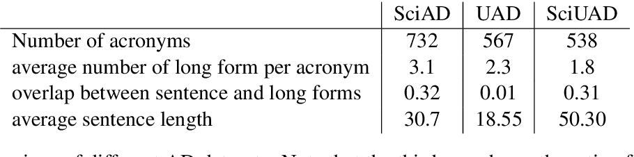 Figure 1 for What Does This Acronym Mean? Introducing a New Dataset for Acronym Identification and Disambiguation
