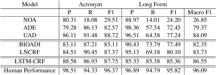 Figure 3 for What Does This Acronym Mean? Introducing a New Dataset for Acronym Identification and Disambiguation