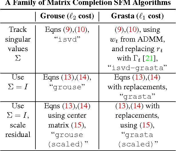 Figure 1 for Online Algorithms for Factorization-Based Structure from Motion