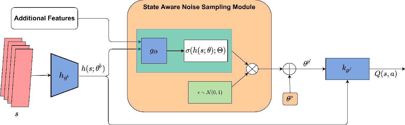 Figure 3 for State-Aware Variational Thompson Sampling for Deep Q-Networks