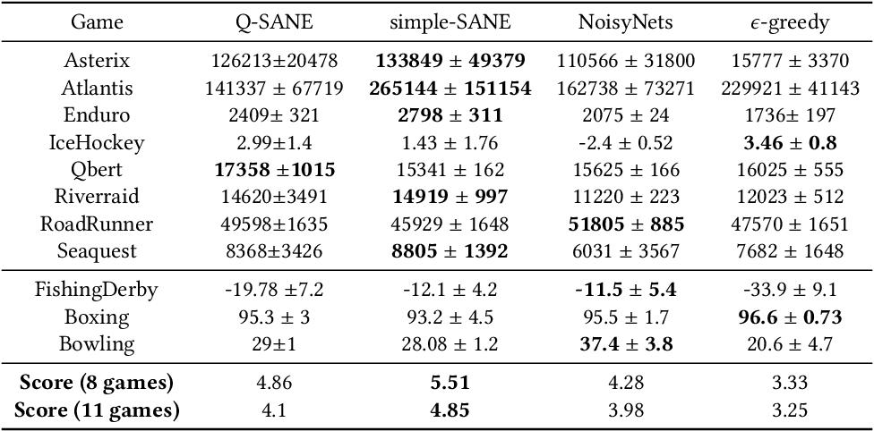 Figure 2 for State-Aware Variational Thompson Sampling for Deep Q-Networks
