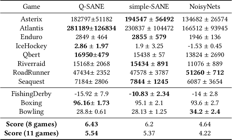 Figure 4 for State-Aware Variational Thompson Sampling for Deep Q-Networks