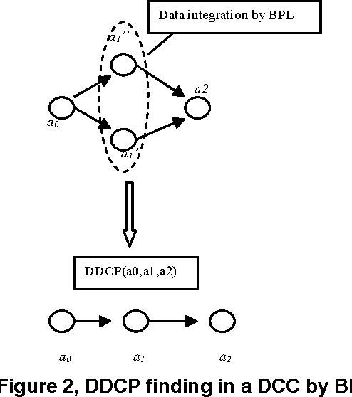 A P2P Collaborative RFID Data Cleaning Model - Semantic Scholar